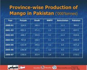 پاکستان میں آم کے پیداواری علاقے