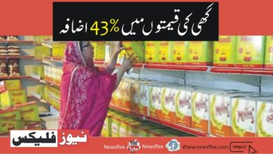 Ghee prices have risen by 43%